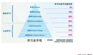 最有效的学习方式--学习金字塔