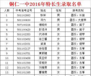 铜仁一中2016年特长生录取名单